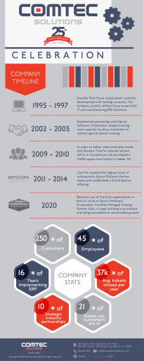 ComTec Solutions 25th Anniversary Infographic
