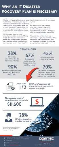 IT Disaster Recovery Plan Infographic